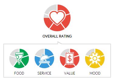Man Fuel Food Blog - Redlefsen's Rating
