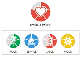 Man Fuel Food Blog - Metacom Kitchen Rating