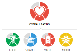 Man Fuel Food Blog - Table Rating