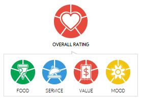 Tallulah_on_Thames_Rating
